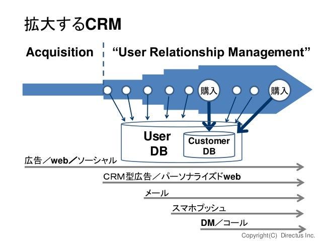 """拡大するCRM Acquisition  """"User Relationship Management"""" 購入  広告/web/ソーシャル  User DB  購入  Customer DB  CRM型広告/パーソナライズドweb メール スマホ..."""