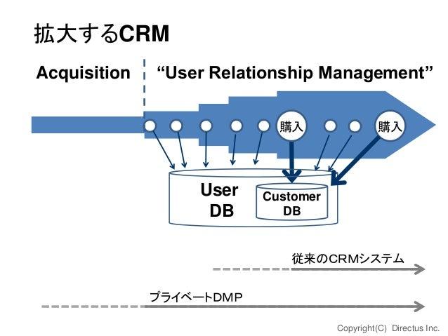 """拡大するCRM Acquisition  """"User Relationship Management"""" 購入  User DB  購入  Customer DB  従来のCRMシステム プライベートDMP Copyright(C) Direct..."""