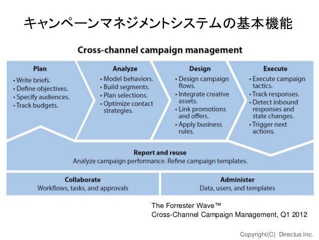 キャンペーンマネジメントシステムの基本機能  The Forrester Wave™ Cross-Channel Campaign Management, Q1 2012 Copyright(C) Directus Inc.