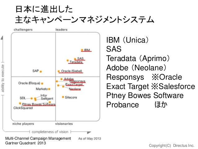 日本に進出した 主なキャンペーンマネジメントシステム IBM (Unica) SAS Teradata (Aprimo) Adobe (Neolane) Responsys ※Oracle Exact Target ※Salesforce Pt...