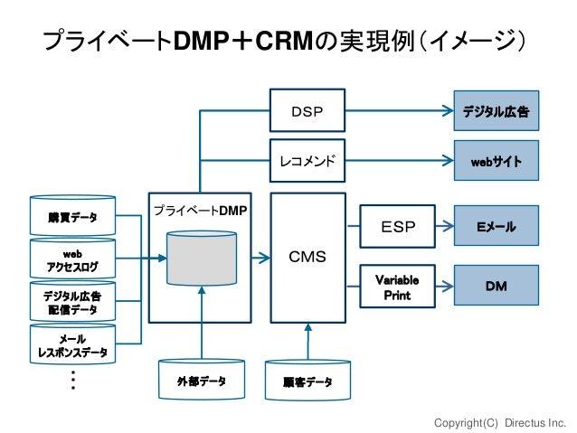 プライベートDMP+CRMの実現例(イメージ) DSP レコメンド  購買データ  デジタル広告  webサイト  プライベートDMP  ESP Variable Print  web アクセスログ  Eメール  DM  CMS  デジタル広告...