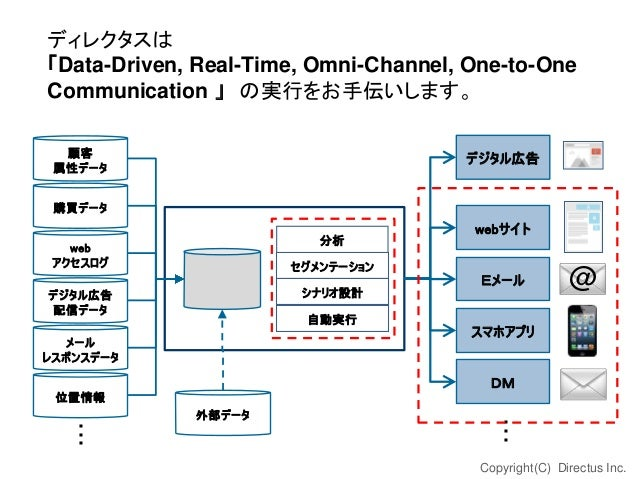 ディレクタスは 「Data-Driven, Real-Time, Omni-Channel, One-to-One Communication 」 の実行をお手伝いします。 顧客 属性データ  デジタル広告  購買データ 分析  web アクセ...