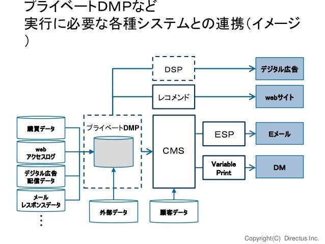 プライベートDMPなど 実行に必要な各種システムとの連携(イメージ ) DSP レコメンド  購買データ  デジタル広告  webサイト  プライベートDMP  Eメール  Variable Print  web アクセスログ  ESP  DM...