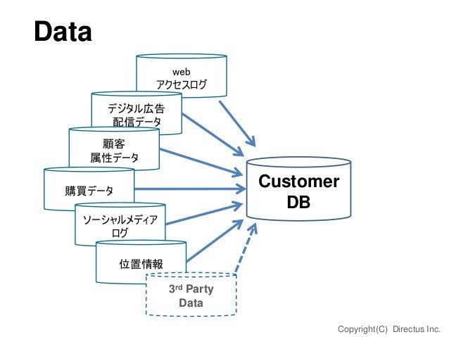 Data web アクセスログ デジタル広告 配信データ 顧客 属性データ  Customer DB  購買データ  ソーシャルメディア ログ 位置情報 3rd Party Data Copyright(C) Directus Inc.