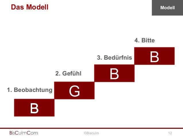 Das Modell  Modell  4. Bitte 3. Bedürfnis  B  2. Gefühl 1. Beobachtung  B  G ©Bisculm  12