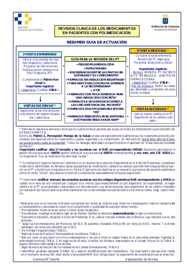 REVISION CLINICA DE LOS MEDICAMENTOS EN PACIENTES CON POLIMEDICACIÓN. RESUMEN GUIA DE ACTUACIÓN 1ª VISITA MEDICINA ** 1ª V...