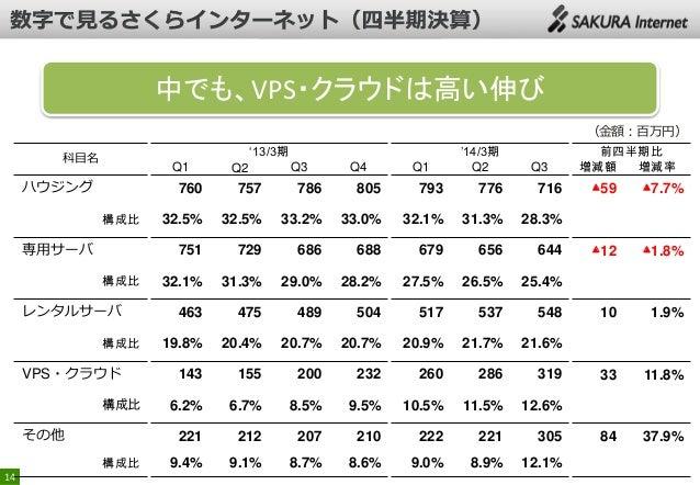 中でも、VPS・クラウドは高い伸び (金額:百万円) '13/3期  科目名  Q1  ハウジング  Q3  Q4  Q1  Q3  760  構成比  レンタルサーバ 構成比  VPS・クラウド 構成比  その他 構成比  786  805 ...