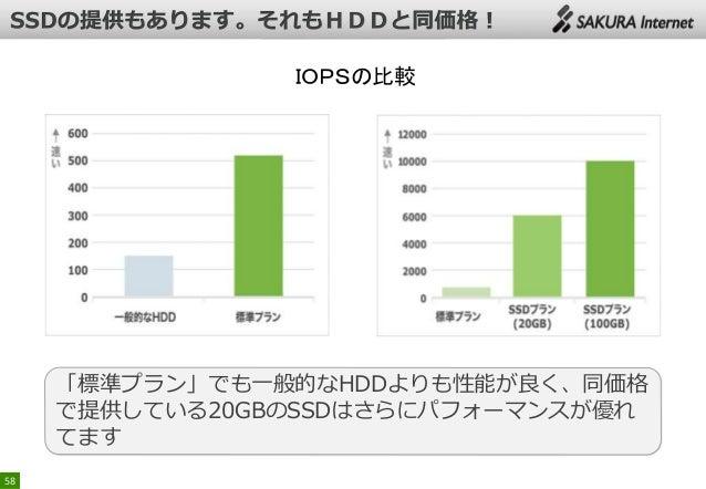 IOPSの比較  「標準プラン」でも一般的なHDDよりも性能が良く、同価格 で提供している20GBのSSDはさらにパフォーマンスが優れ てます 58