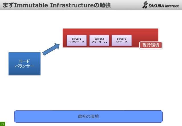 Server 1 アプリサーバ  Server 2 アプリサーバ  ロード バランサー  最初の環境 71  Server 3 DBサーバ  現行環境
