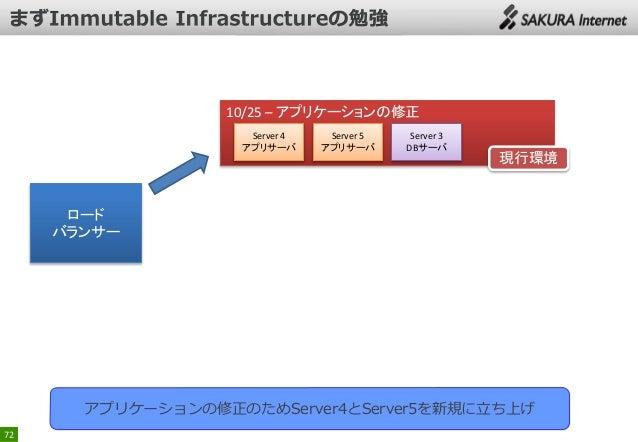 10/25 – アプリケーションの修正 Server 4 アプリサーバ  Server 5 アプリサーバ  Server 3 DBサーバ  現行環境  ロード バランサー  アプリケーションの修正のためServer4とServer5を新規に立ち...