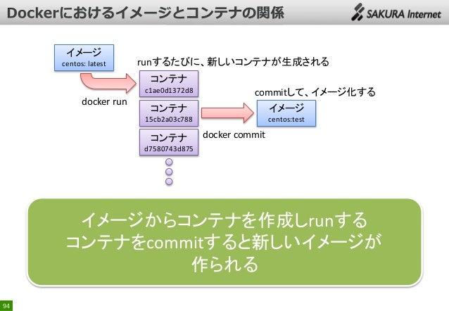 イメージ centos: latest  runするたびに、新しいコンテナが生成される コンテナ c1ae0d1372d8  docker run  commitして、イメージ化する  コンテナ  イメージ  15cb2a03c788  cen...
