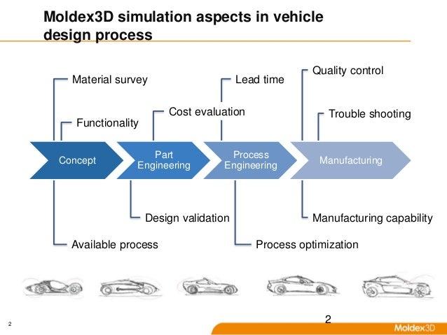 Electric Car Design Process