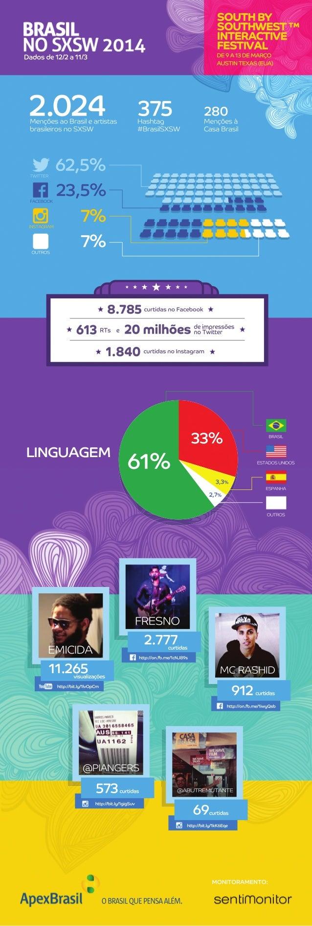 MONITORAMENTO: OBRASILQUEPENSAALÉM. MençõesaoBrasileartistas brasileirosnoSXSW Hashtag #BrasilSXSW Mençõesà CasaBrasil 2.0...