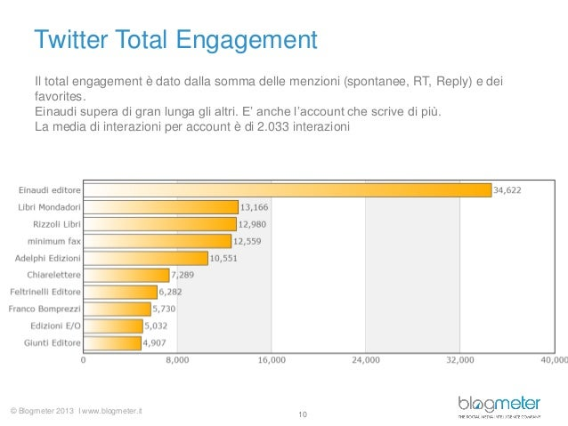© Blogmeter 2013 I www.blogmeter.it Twitter Total Engagement 10 Il total engagement è dato dalla somma delle menzioni (spo...