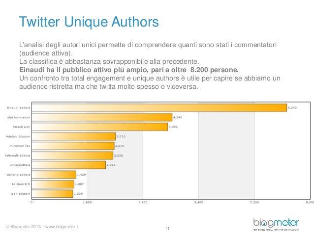 © Blogmeter 2013 I www.blogmeter.it Twitter Unique Authors 11 L'analisi degli autori unici permette di comprendere quanti ...