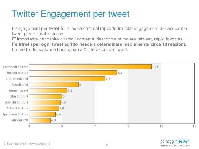 © Blogmeter 2013 I www.blogmeter.it Twitter Engagement per tweet 12 L'engagement per tweet è un indice dato dal rapporto t...