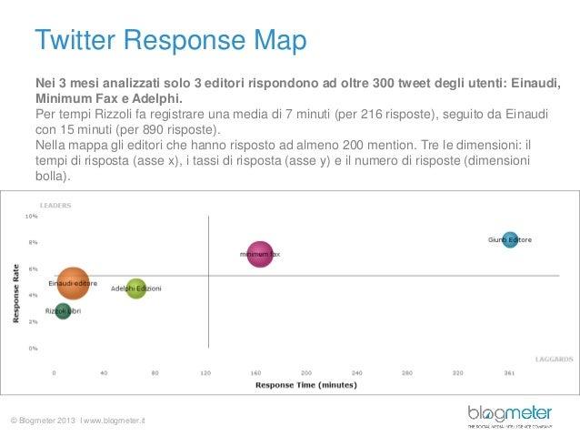 © Blogmeter 2013 I www.blogmeter.it Twitter Response Map Nei 3 mesi analizzati solo 3 editori rispondono ad oltre 300 twee...