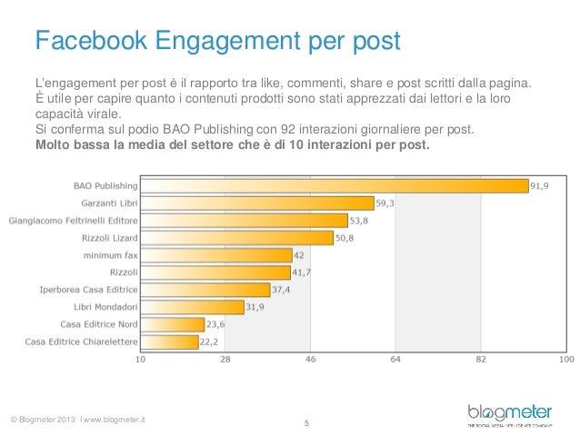 © Blogmeter 2013 I www.blogmeter.it Facebook Engagement per post 5 L'engagement per post è il rapporto tra like, commenti,...