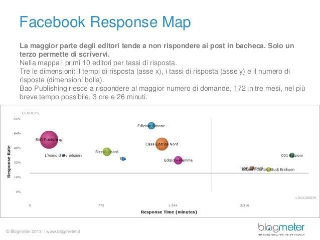 © Blogmeter 2013 I www.blogmeter.it Facebook Response Map La maggior parte degli editori tende a non rispondere ai post in...