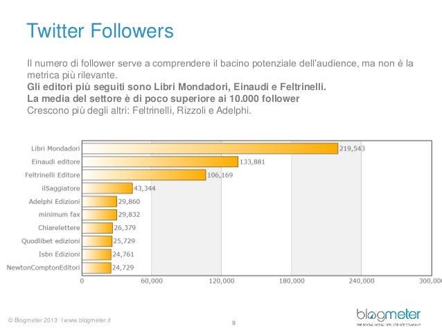 © Blogmeter 2013 I www.blogmeter.it Twitter Followers 9 Il numero di follower serve a comprendere il bacino potenziale del...
