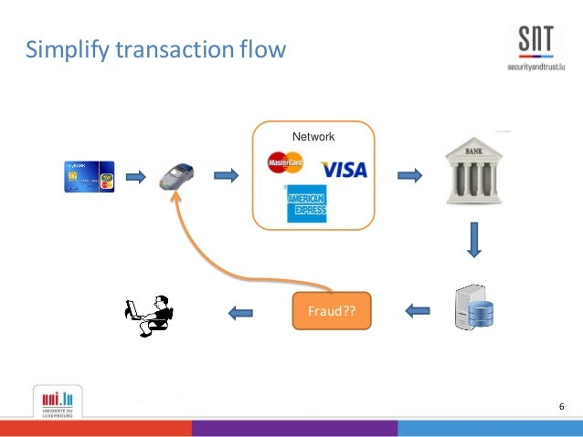credit card fraud detection Credit card fraud is increasing considerably with the development of modern technology and the global superhighways of communication credit card fraud costs consumers and the financial company billions of dollars annually, and fraudsters continuously try to find new rules and tactics to commit illegal actions.