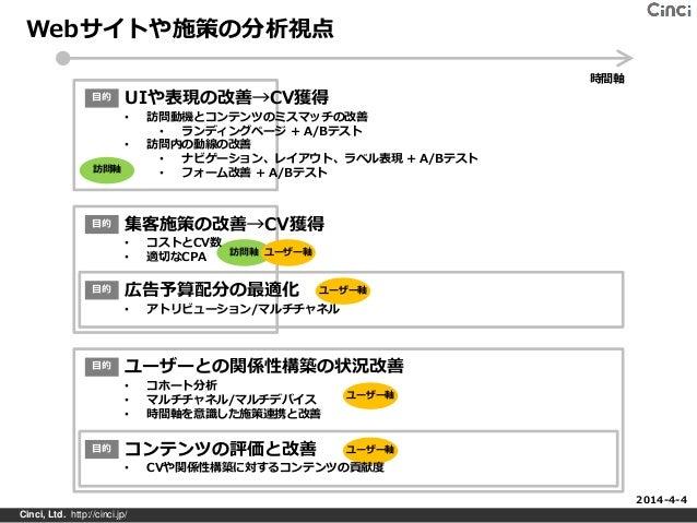 Webサイトや施策の分析視点 Cinci, Ltd. http://cinci.jp/ UIや表現の改善→CV獲得 • 訪問動機とコンテンツのミスマッチの改善 • ランディングページ + A/Bテスト • 訪問内の動線の改善 • ナビゲーション...
