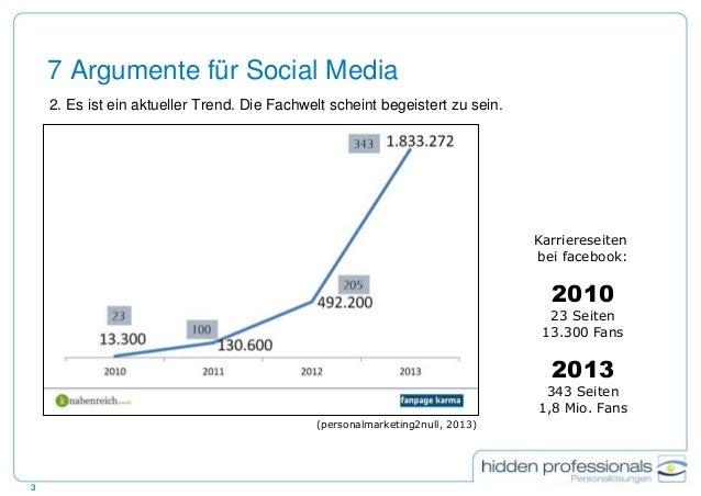 Brauchen Recruiter facebook? Slide 3