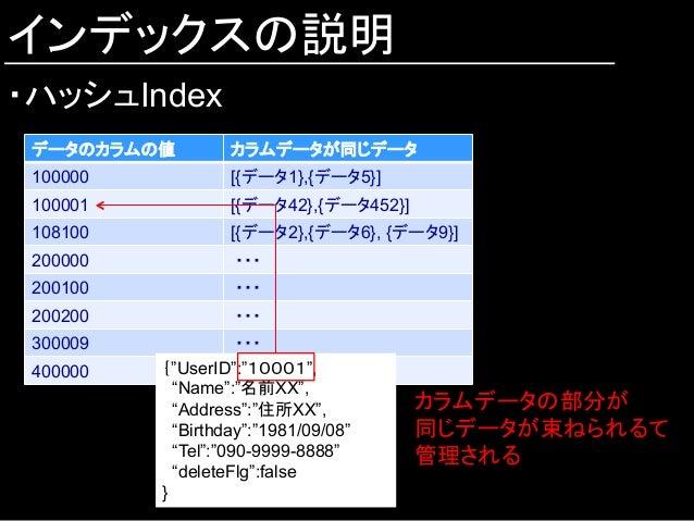 インデックスの説明 ・ハッシュIndex データのカラムの値  カラムデータが同じデータ 100000  [{データ1},{データ5}] 100001 [{データ42},{データ452}] 108100  [{データ2},{データ6},...