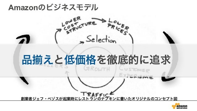 AWSのセキュリティについて Slide 3