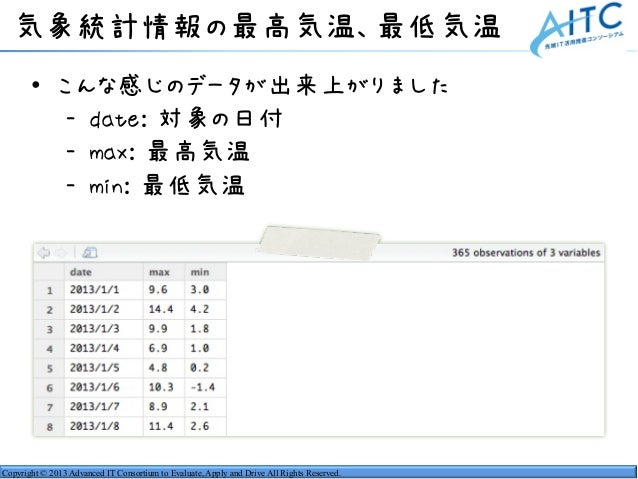 Copyright © 2013 Advanced IT Consortium to Evaluate, Apply and Drive All Rights Reserved. 気象統計情報の最高気温、最低気温 • こんな感じのデータが出来上...