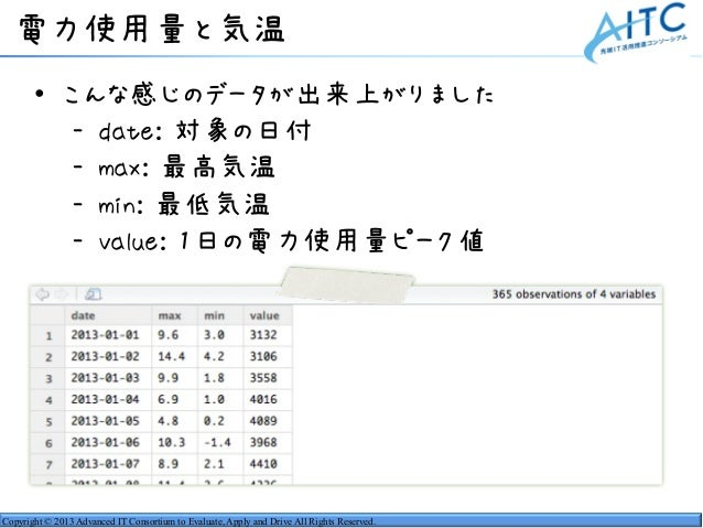 Copyright © 2013 Advanced IT Consortium to Evaluate, Apply and Drive All Rights Reserved. 電力使用量と気温 • こんな感じのデータが出来上がりました - ...