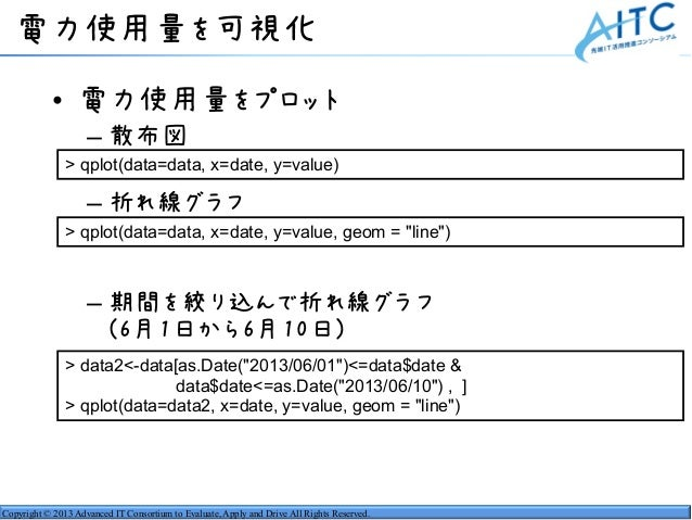 Copyright © 2013 Advanced IT Consortium to Evaluate, Apply and Drive All Rights Reserved. 電力使用量を可視化 • 電力使用量をプロット – 散布図 – 折...