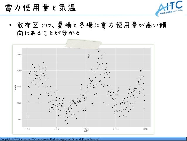 Copyright © 2013 Advanced IT Consortium to Evaluate, Apply and Drive All Rights Reserved. 電力使用量と気温 • 散布図では、夏場と冬場に電力使用量が高い傾...