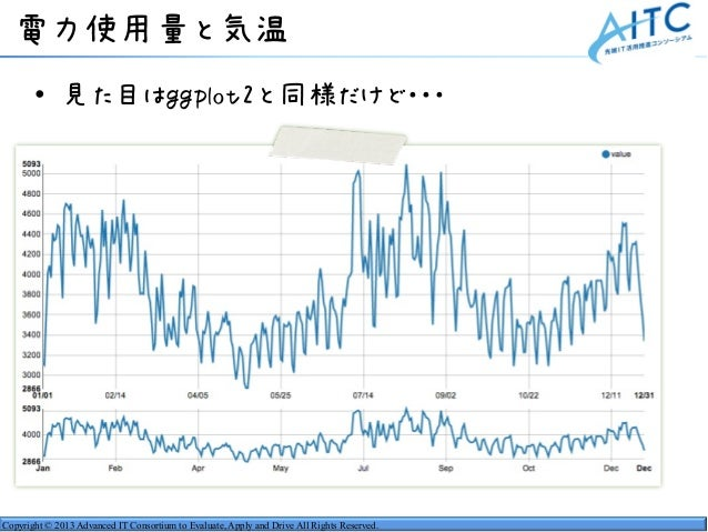 Copyright © 2013 Advanced IT Consortium to Evaluate, Apply and Drive All Rights Reserved. 電力使用量と気温 • 見た目はggplot2と同様だけど・・・