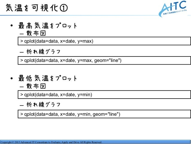 Copyright © 2013 Advanced IT Consortium to Evaluate, Apply and Drive All Rights Reserved. 気温を可視化① • 最高気温をプロット – 散布図 – 折れ線グ...