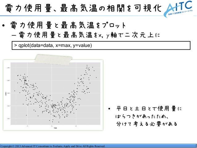Copyright © 2013 Advanced IT Consortium to Evaluate, Apply and Drive All Rights Reserved. 電力使用量、最高気温の相関を可視化 • 電力使用量と最高気温をプ...