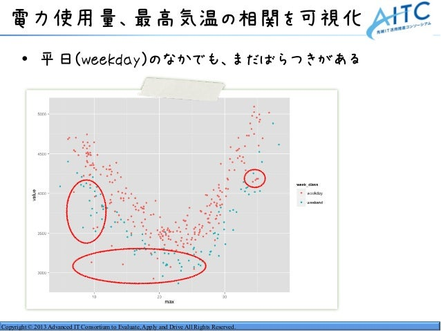 Copyright © 2013 Advanced IT Consortium to Evaluate, Apply and Drive All Rights Reserved. 電力使用量、最高気温の相関を可視化 • 平日(weekday)の...