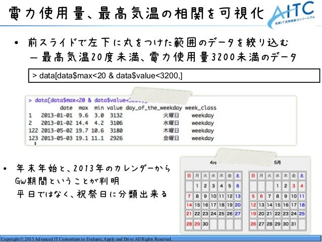 Copyright © 2013 Advanced IT Consortium to Evaluate, Apply and Drive All Rights Reserved. 電力使用量、最高気温の相関を可視化 • 前スライドで左下に丸をつ...