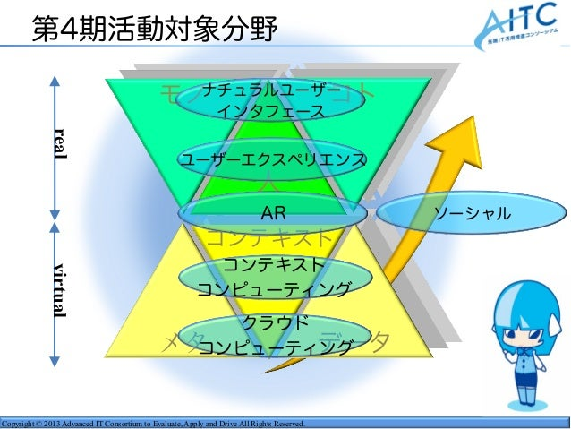 Copyright © 2013 Advanced IT Consortium to Evaluate, Apply and Drive All Rights Reserved. 第4期活動対象分野 realvirtual コンテキスト 人 メ...