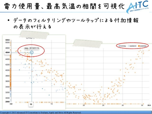 Copyright © 2013 Advanced IT Consortium to Evaluate, Apply and Drive All Rights Reserved. 電力使用量、最高気温の相関を可視化 • データのフィルタリングや...