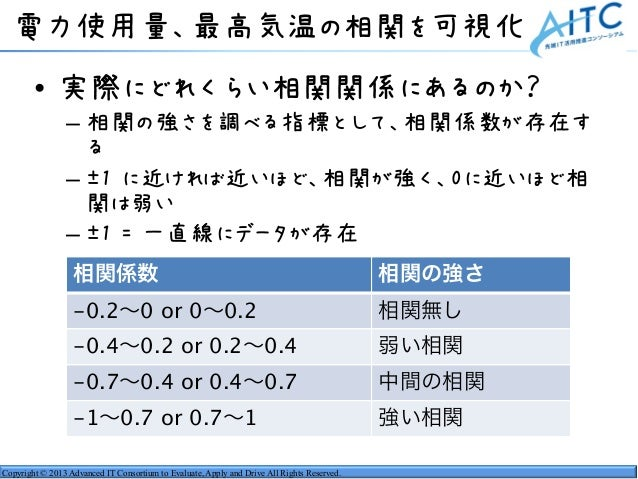 Copyright © 2013 Advanced IT Consortium to Evaluate, Apply and Drive All Rights Reserved. 電力使用量、最高気温の相関を可視化 • 実際にどれくらい相関関係...