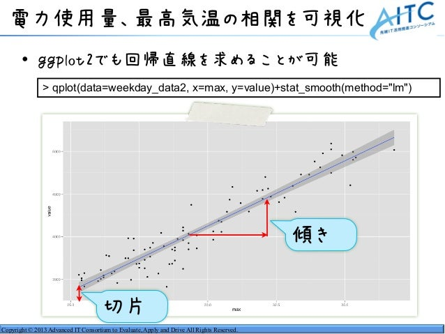 Copyright © 2013 Advanced IT Consortium to Evaluate, Apply and Drive All Rights Reserved. 電力使用量、最高気温の相関を可視化 • ggplot2でも回帰直...