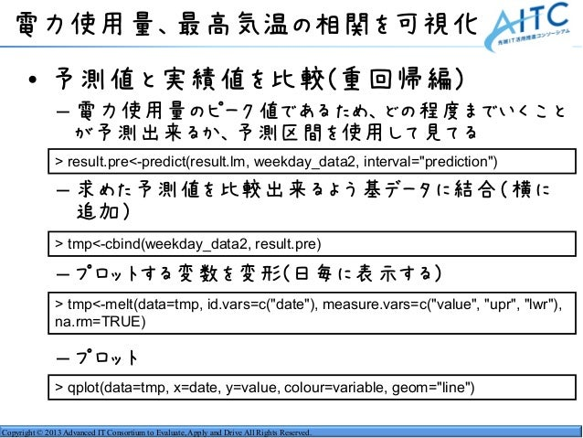 Copyright © 2013 Advanced IT Consortium to Evaluate, Apply and Drive All Rights Reserved. 電力使用量、最高気温の相関を可視化 • 予測値と実績値を比較(重...