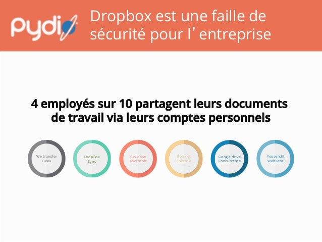 Dropbox est une faille de sécurité pour l'entreprise Google drive Concurrence   Yousendit Webliens  Sky drive Microsoft...