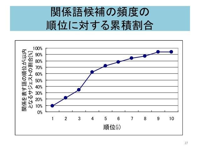 関係語候補の頻度の 順位に対する累積割合 0% 10% 20% 30% 40% 50% 60% 70% 80% 90% 100% 1 2 3 4 5 6 7 8 9 10 順位(i) 関係を表す語の順位がi以内 となるサジェストの割合[%] 27