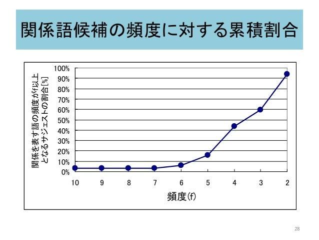 関係語候補の頻度に対する累積割合 0% 10% 20% 30% 40% 50% 60% 70% 80% 90% 100% 2345678910 頻度(f) 関係を表す語の頻度がf以上 となるサジェストの割合[%] 28
