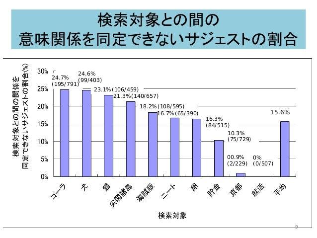 検索対象との間の 意味関係を同定できないサジェストの割合 24.7% (195/791) 24.6% (99/403) 23.1%(106/459) 21.3%(140/657) 18.2%(108/595) 16.7%(65/390) 16....
