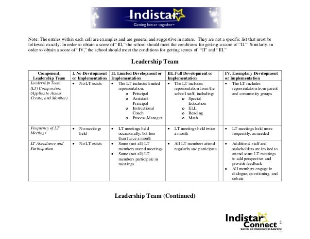 Indistar Leadership Team SelfAssessment Rubric