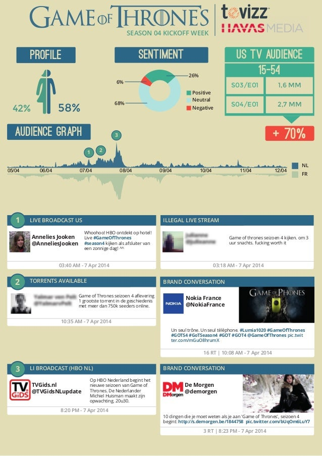 SEASON 04 KICKOFF WEEK 42% 58% PROFILE SENTIMENT AUDIENCE GRAPH US TV AUDIENCE 15-54 1,6 MM 2,7 MM S03/E01 S04/E01 + 70% N...