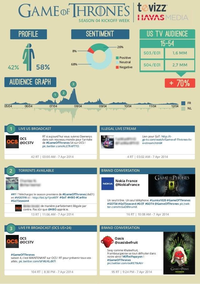 SEASON 04 KICKOFF WEEK 42% 58% PROFILE SENTIMENT AUDIENCE GRAPH 8% 26% 68% Positive Neutral Negative Oasis @oasisbefruit S...
